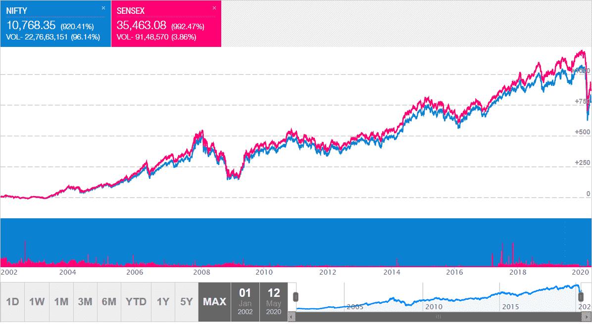 Sensex and Nifty Chart