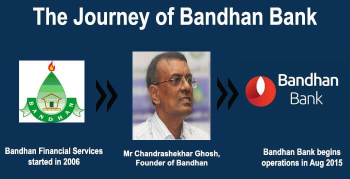 bandhan-bank-founder