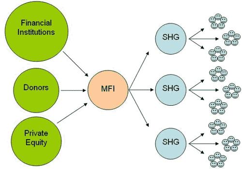 microfinance_industry