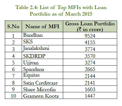 top-10-mfi-loan