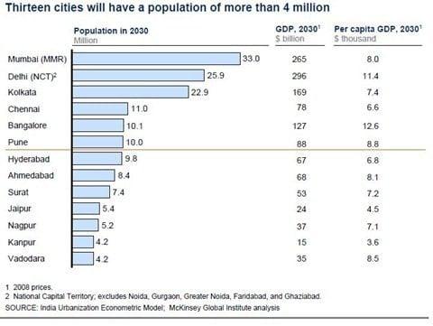 2030 city population