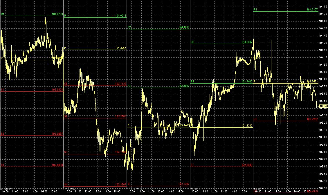Fibonacci retracements are used as stock price indicators