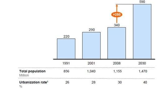 India population 2030