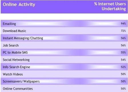 Popular_Internet_Activity_india