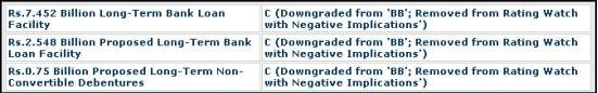 Crisil downgrades rating on Ashmitha Microfin