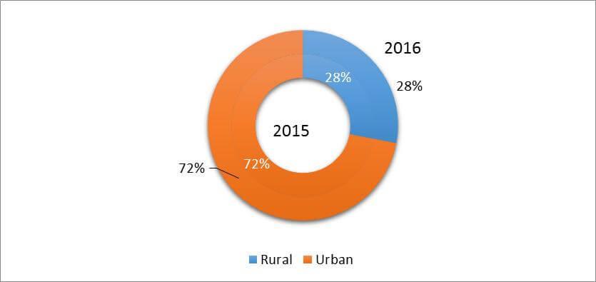 rural-urban